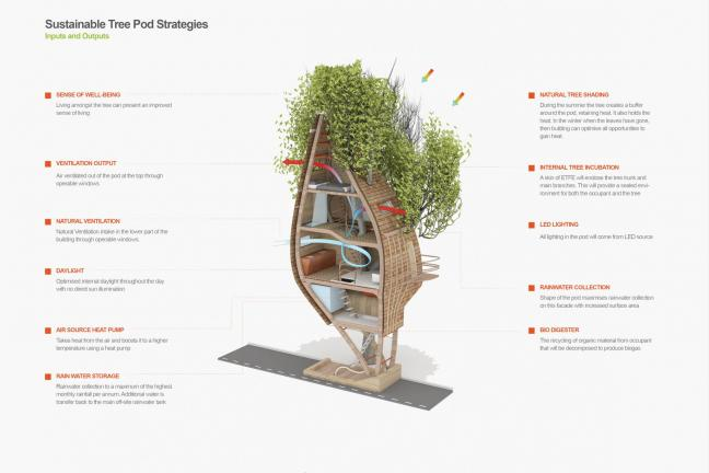 Tree houses way to a housing crisis in London